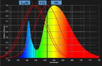 LED Spektrum mit Bewertungskurven