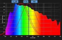 Lichtspektrum Tageslicht mit Lichtempfindlichkeitskurven
